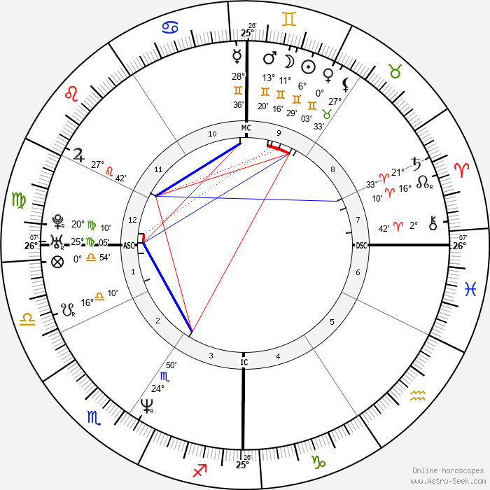 Jeff Bagwell - Birth horoscope chart