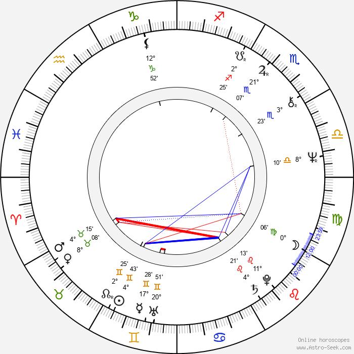Jeff Berg - Birth horoscope chart