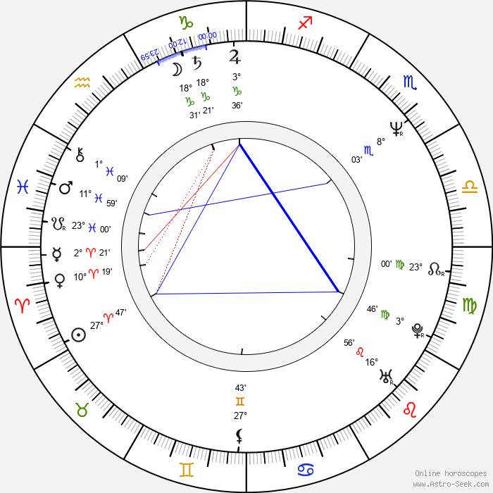 Jeff Bornstein - Birth horoscope chart