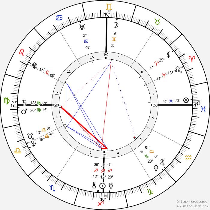 Jeff Bridges - Birth horoscope chart