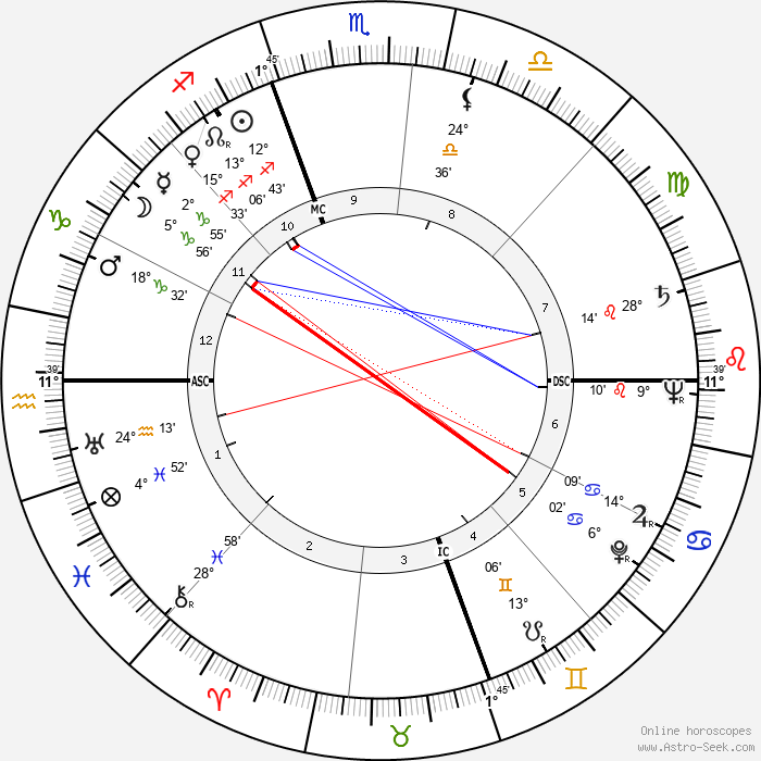 Jeff Chandler - Birth horoscope chart
