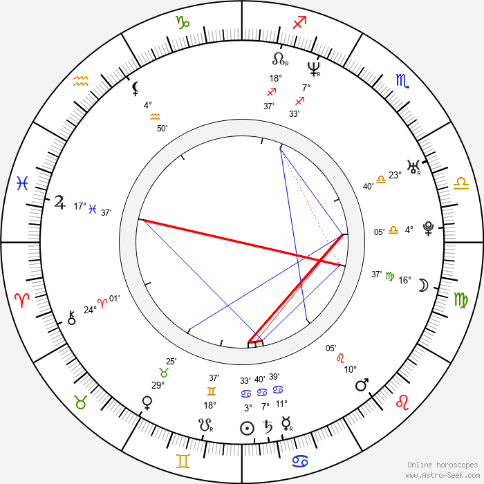 Jeff Cohen - Birth horoscope chart