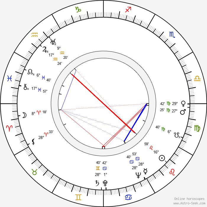 Jeff Corey - Birth horoscope chart