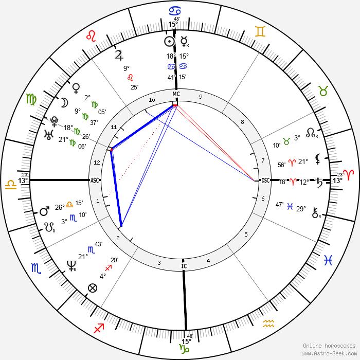 Jeff Corwin - Birth horoscope chart