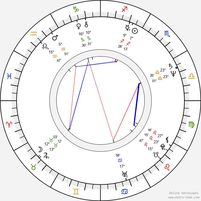 Jeff Fahey - Birth horoscope chart