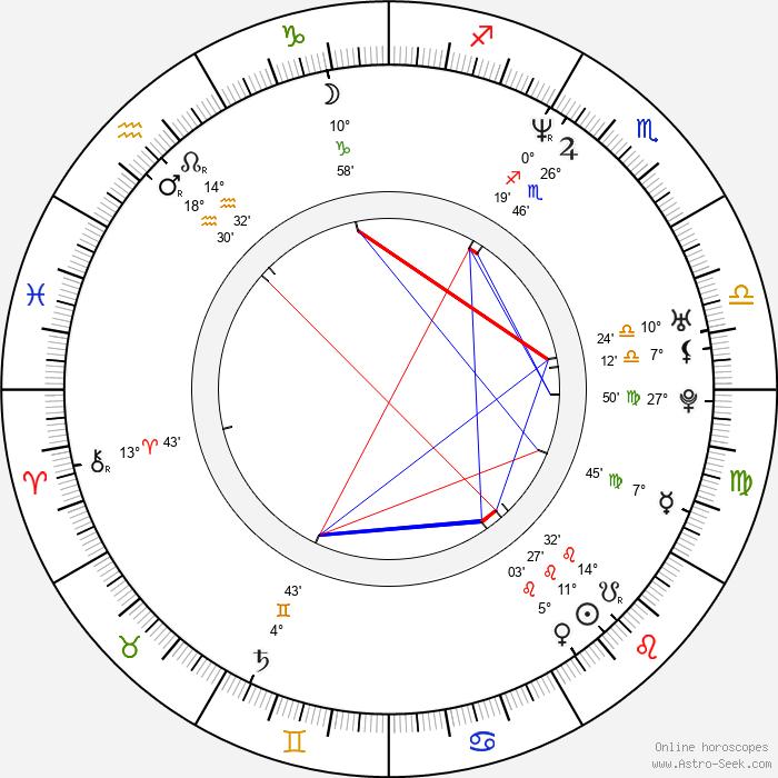 Jeff Gordon - Birth horoscope chart