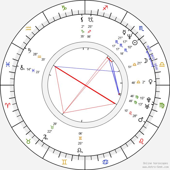Jeff Hare - Birth horoscope chart