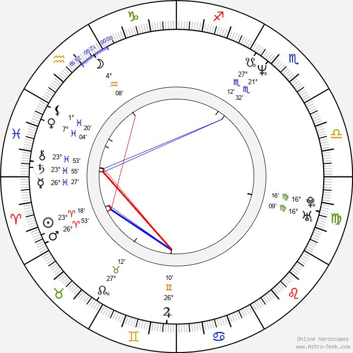 Jeff Henry - Birth horoscope chart
