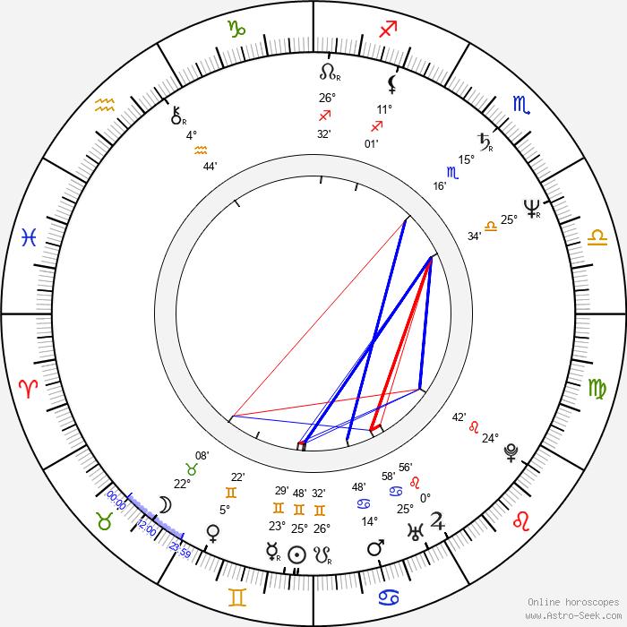Jeff Imada - Birth horoscope chart