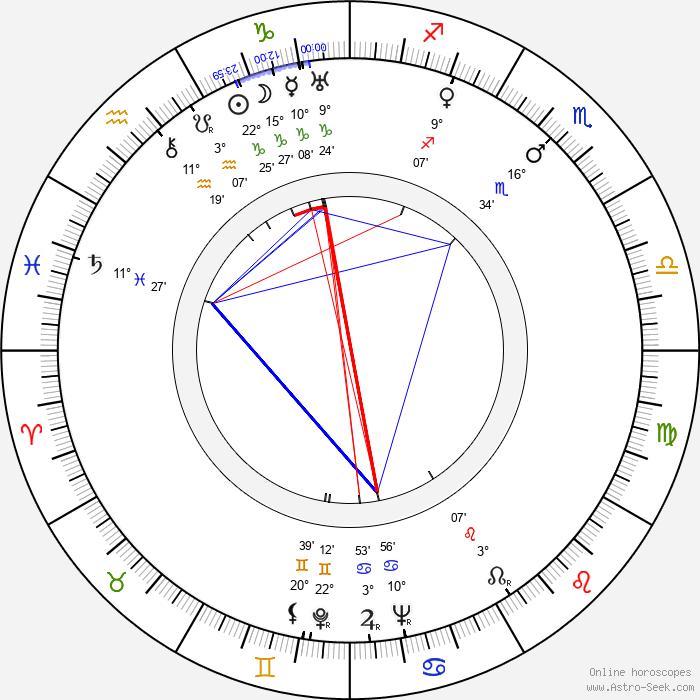 Jeff Morrow - Birth horoscope chart