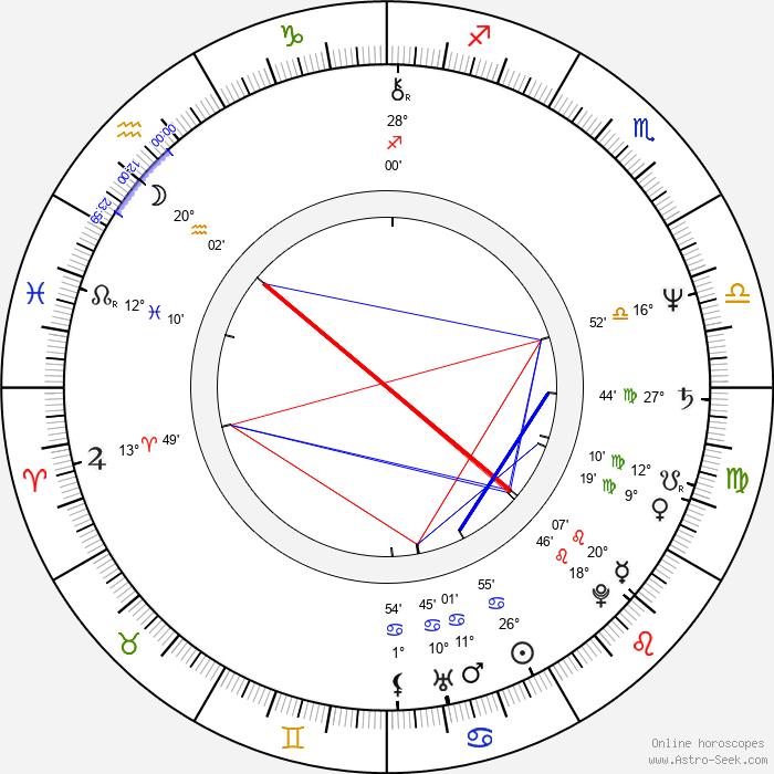 Jeff Rawle - Birth horoscope chart