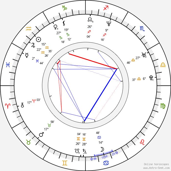 Jeff Schroeder - Birth horoscope chart