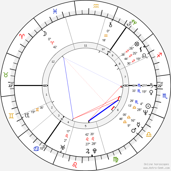 Jeff Stewart - Birth horoscope chart