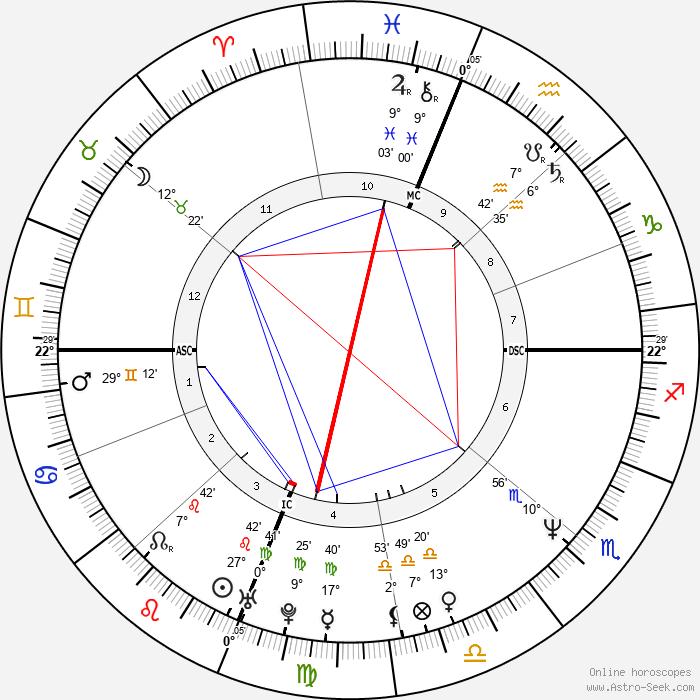 Jeff Stryker - Birth horoscope chart