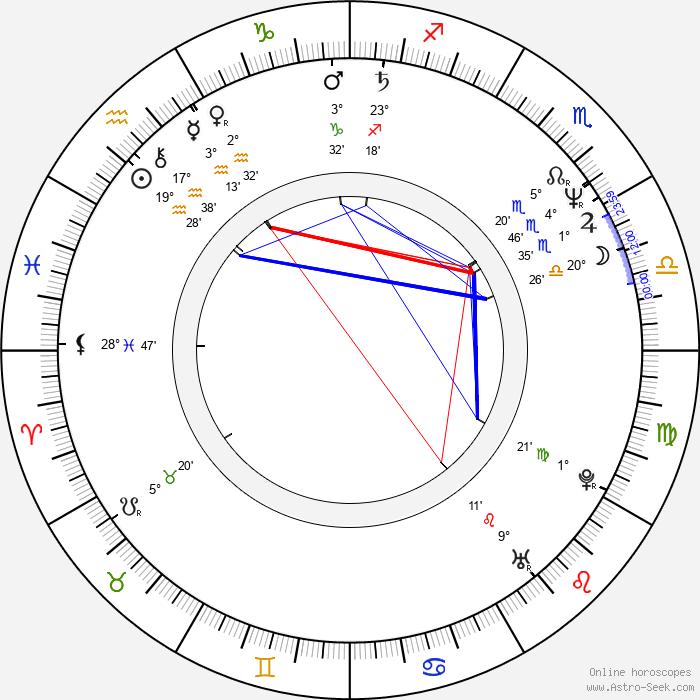 Jeff Tyler - Birth horoscope chart