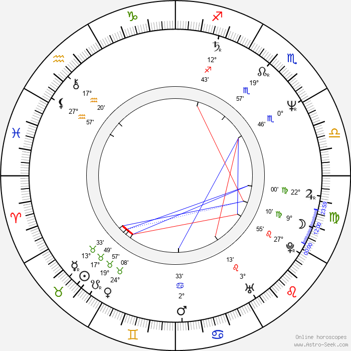 Jeff Wincott - Birth horoscope chart