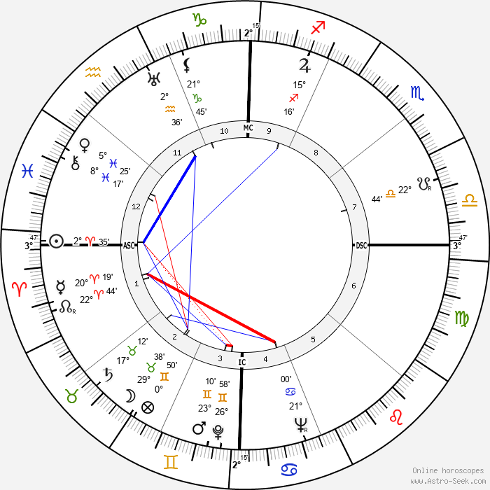Jeff York - Birth horoscope chart