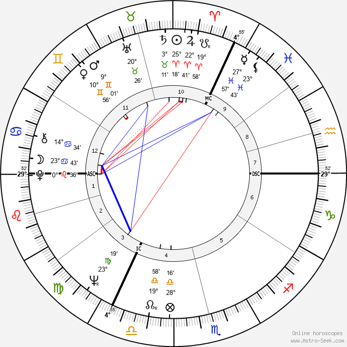 Jeffrey Archer - Birth horoscope chart