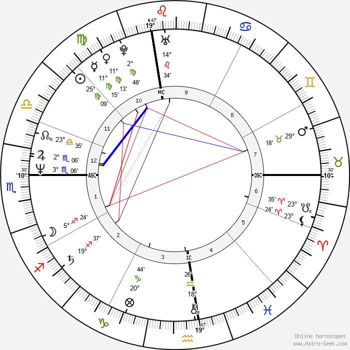 Jeffrey Coombs - Birth horoscope chart