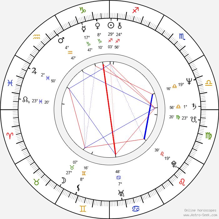 Jeffrey Katzenberg - Birth horoscope chart