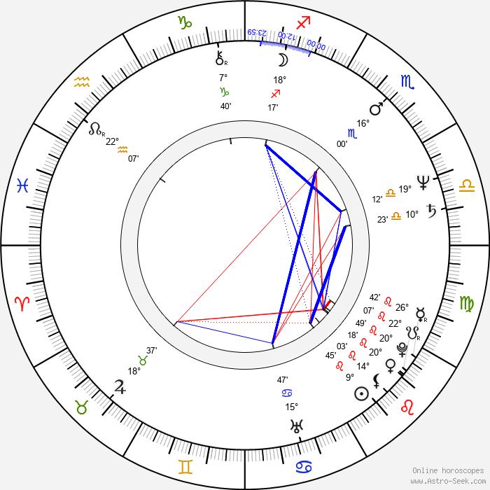 Jeffrey Lau - Birth horoscope chart