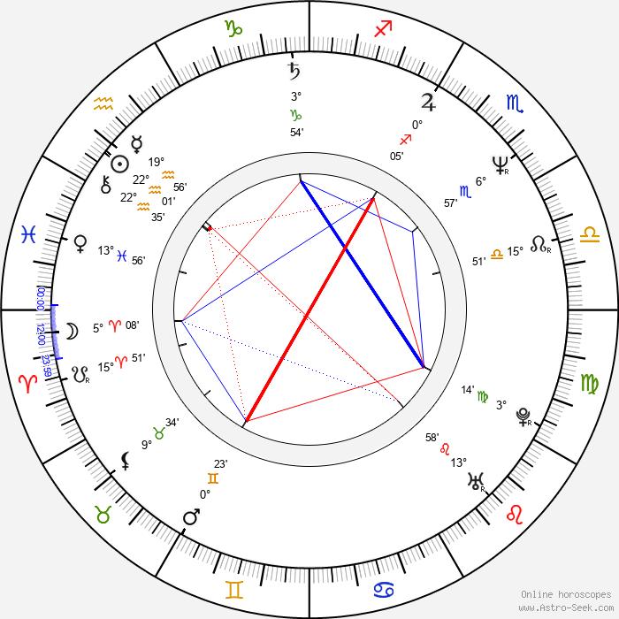 Jeffrey Meek - Birth horoscope chart