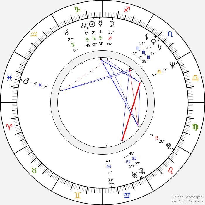 Jeffrey Noyes Scher - Birth horoscope chart