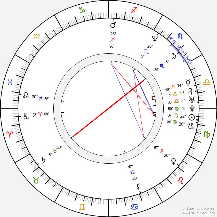 Jeffrey Schwarz - Birth horoscope chart