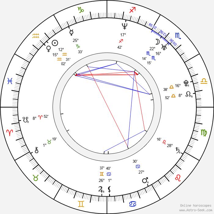 Jeffrey T. Schoettlin - Birth horoscope chart