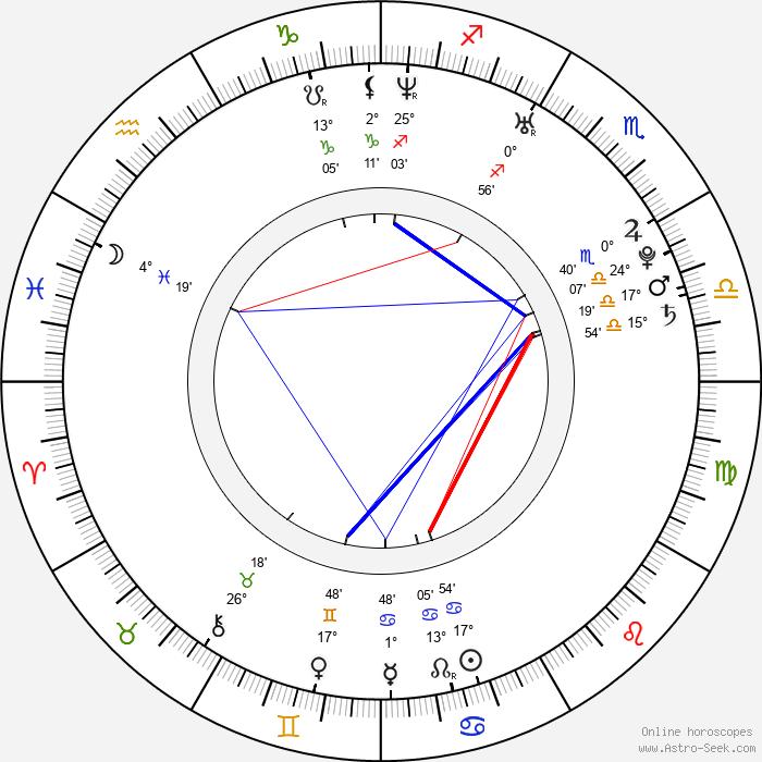 Jeffrey Walker - Birth horoscope chart