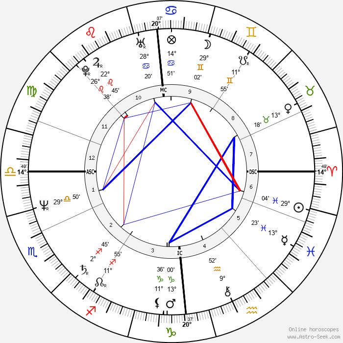 Jegor Timurovič Gajdar - Birth horoscope chart