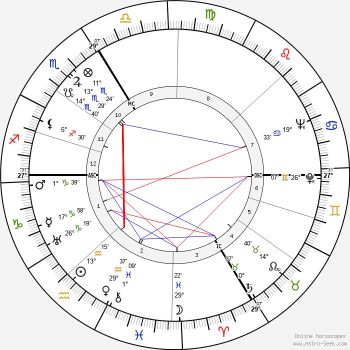 Jehan Alain - Birth horoscope chart