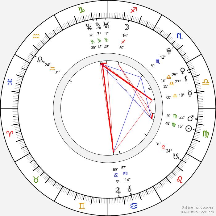 Jelena Aržakovová - Birth horoscope chart