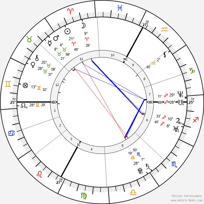 Jelena Dokić - Birth horoscope chart