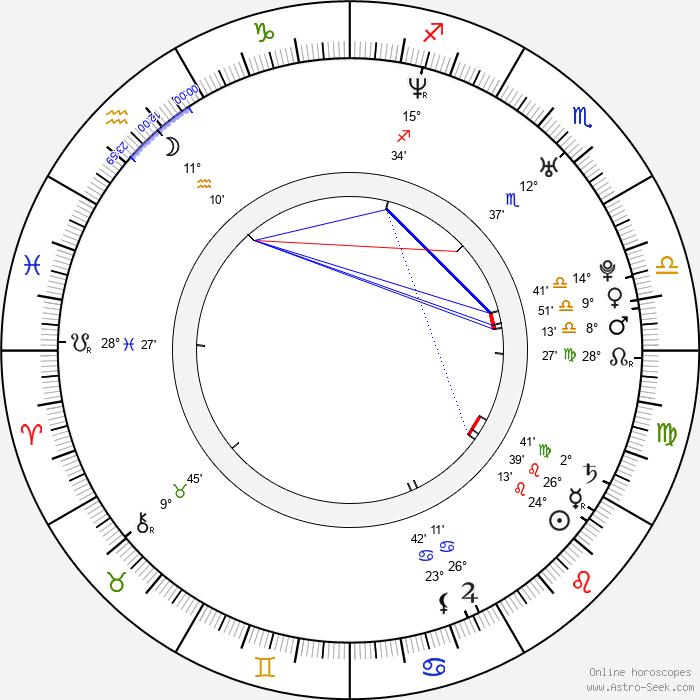 Jelena Karleuša - Birth horoscope chart