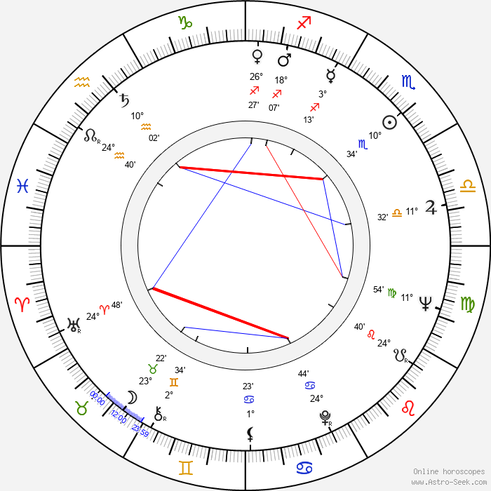 Jelena Zigon - Birth horoscope chart