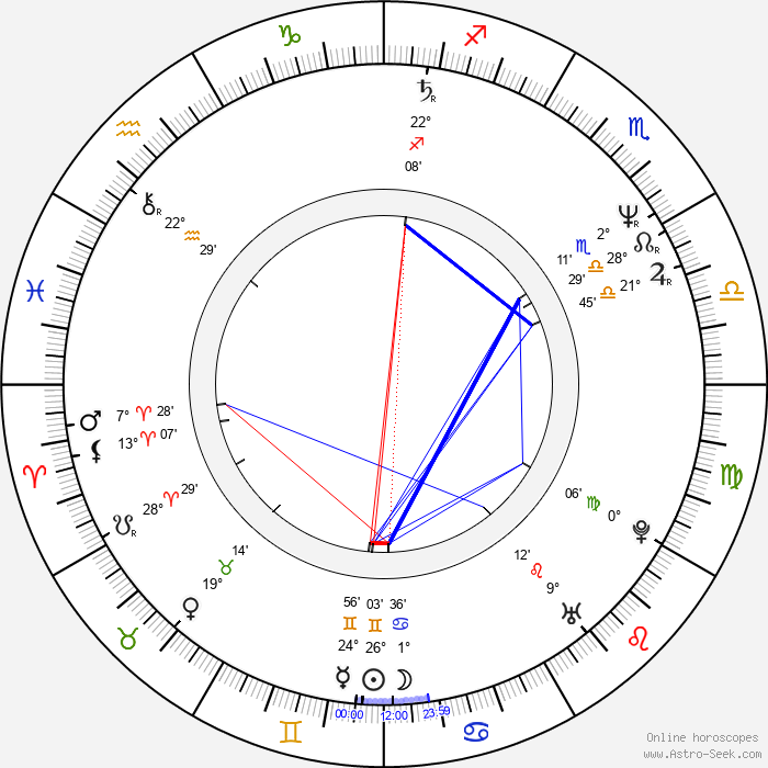 Jello Biafra - Birth horoscope chart