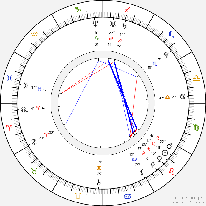 Jemima West - Birth horoscope chart