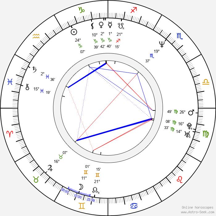 Jemma Redgrave - Birth horoscope chart