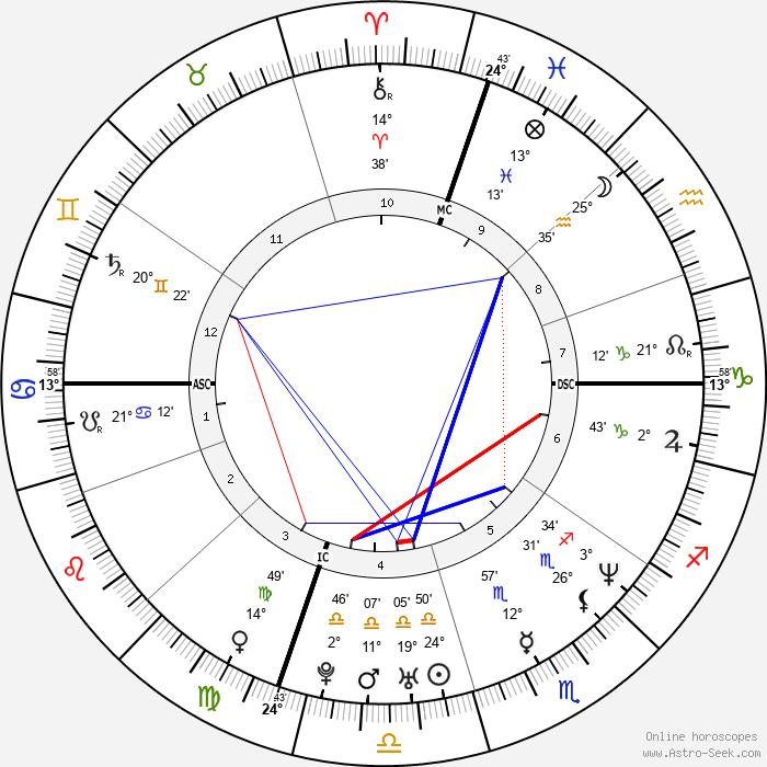 Jen Caltrider - Birth horoscope chart