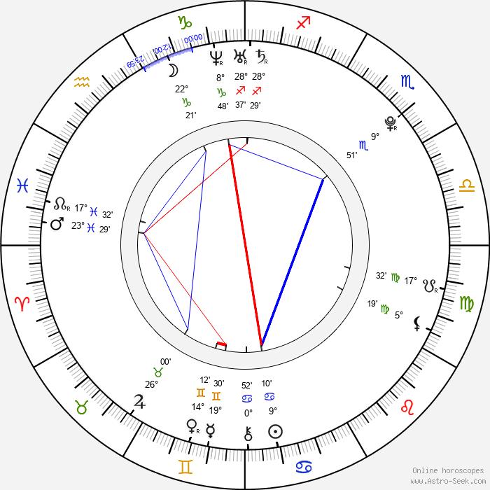 Jenicka Carey - Birth horoscope chart