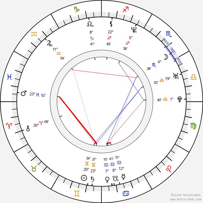 Jenine Mayring - Birth horoscope chart