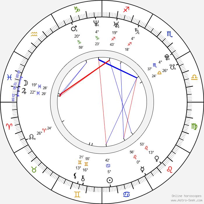 Jenn Proske - Birth horoscope chart