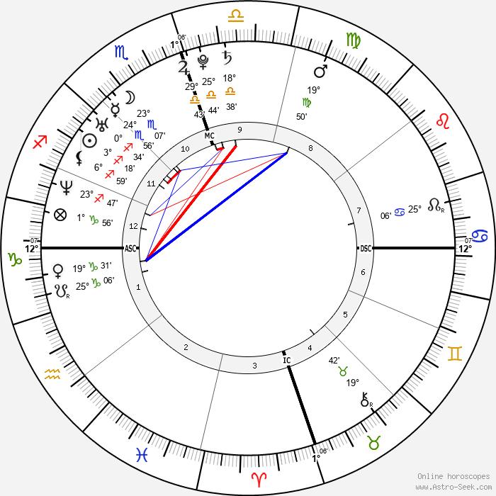 Jenna Bush Hager - Birth horoscope chart