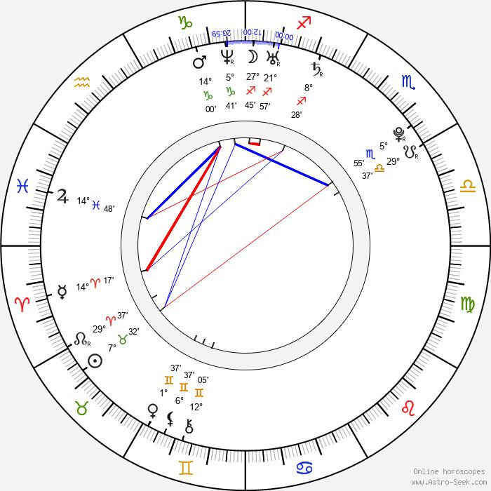 Jenna Ushkowitz - Birth horoscope chart