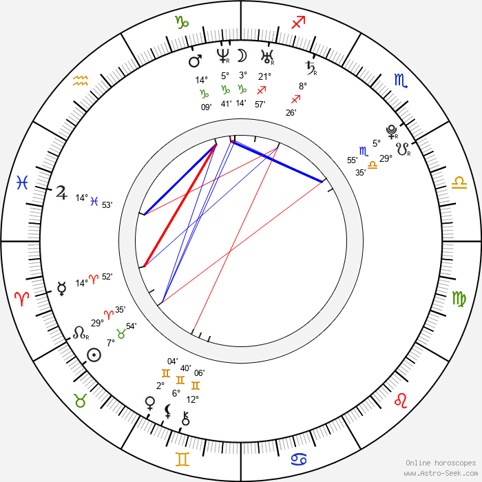 Jenna Ushkowitz - Birth horoscope chart