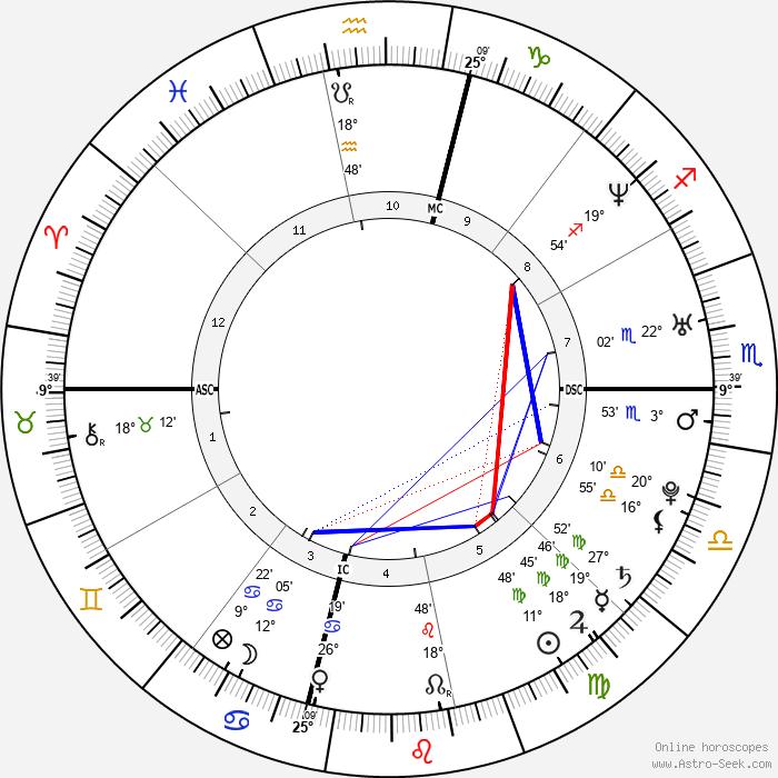 Jennie Finch - Birth horoscope chart