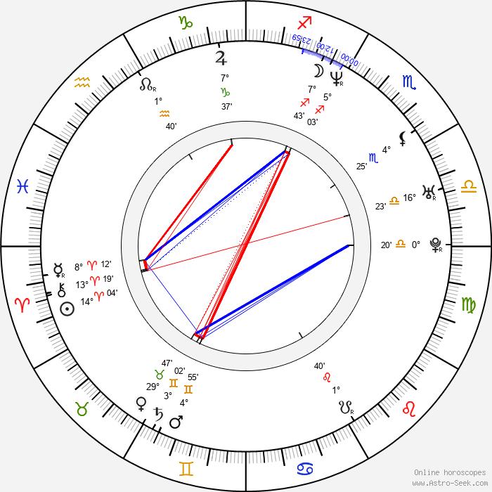 Jennie Garth - Birth horoscope chart