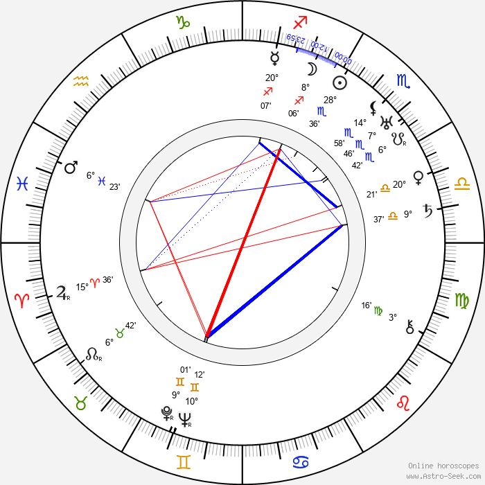 Jennie von Thillot - Birth horoscope chart