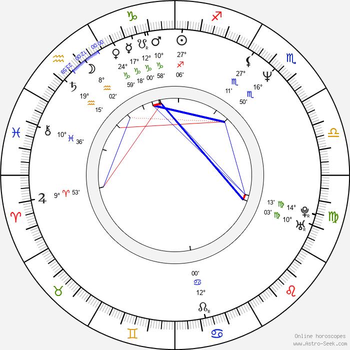 Jennifer Beals - Birth horoscope chart